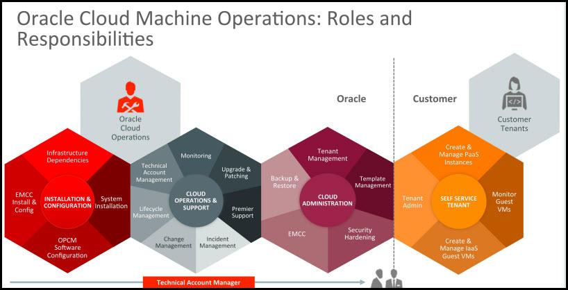 Oracle-cloud-machine-responsibilities