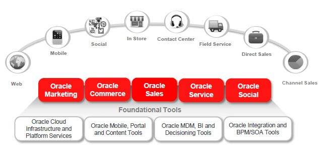 oracle_cloud_experience