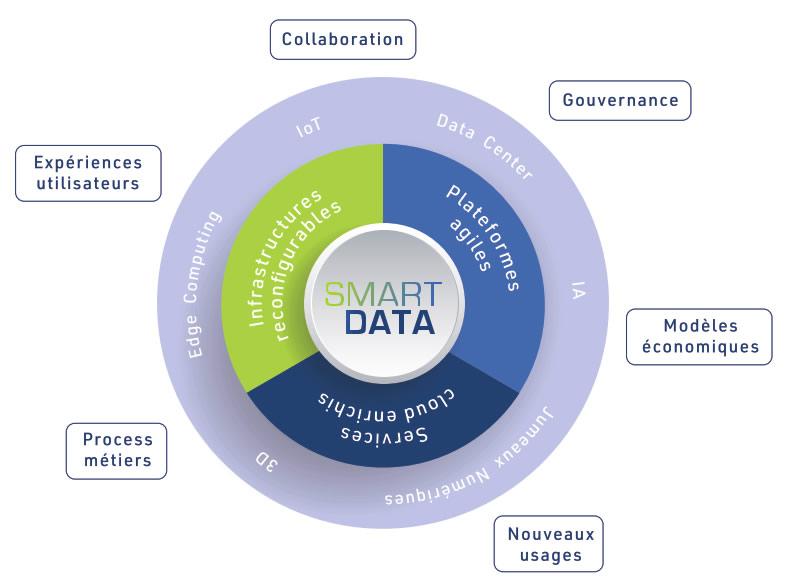 Ecosystème Smart Data